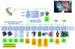 Componentes de la red iSare